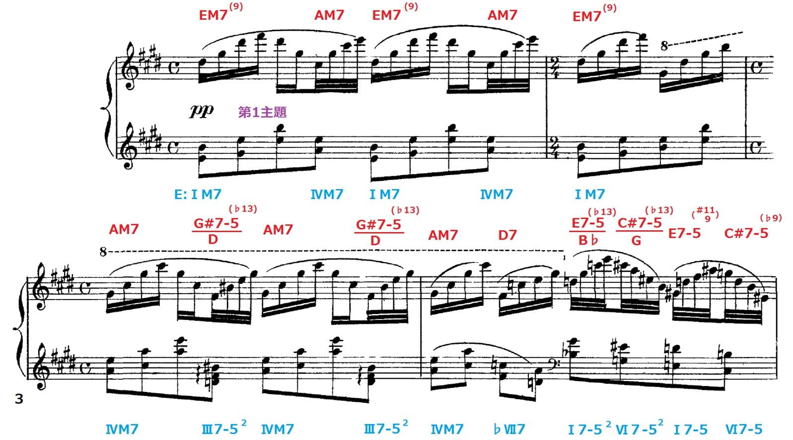 大作曲家の作品アナリーゼ(1)~水の戯れ(ラヴェル)